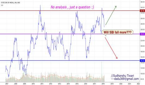 SBIN: Will SBI fall more?