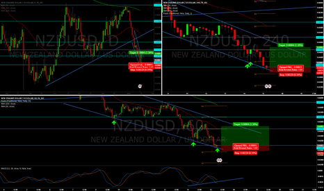 NZDUSD: potential reversal on nzdusd off of .64