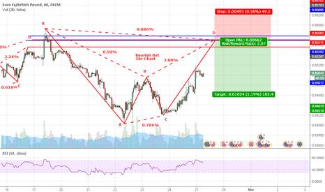 EURGBP: EURGBP Bearish BAT 1hr Chart