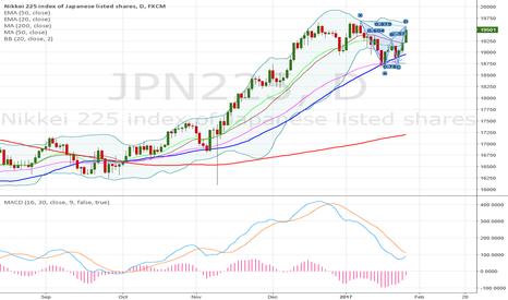 JPN225: Nikkei bearish bat! big correction?