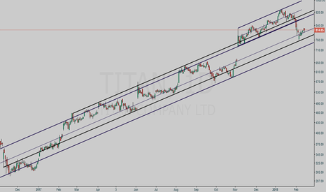 TITAN: TITAN parallel channel study