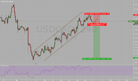 USDCAD: Usd Cad is playing with fire