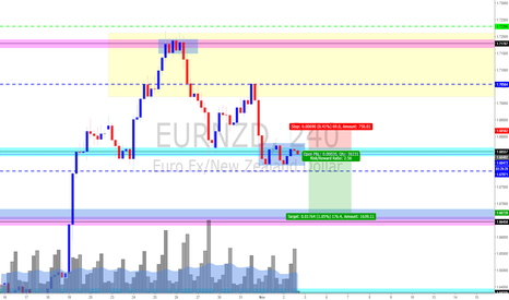 EURNZD: Bear trend to continue..
