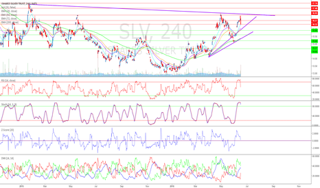 SLV: Silver Likely to See a Pullback Near-Term