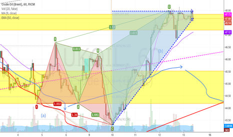 UKOIL: Triangle again?