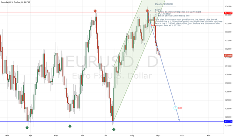 EURUSD: Trading Plan for EURUSD