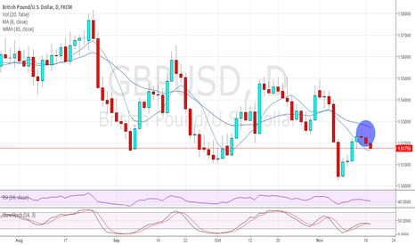 GBPUSD: GBPUSD DAILY SWING SELL