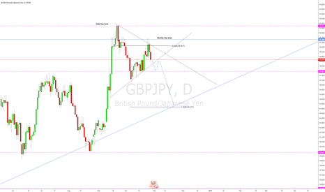 GBPJPY: GBPJPY Weekly outlook 29/10/2017