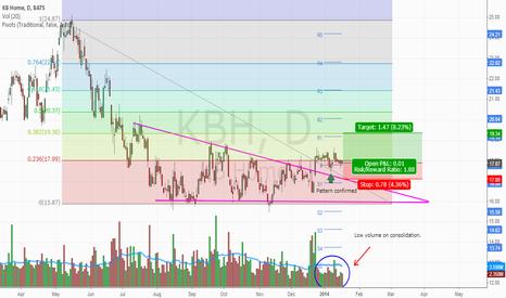 KBH: Descending triangle reversal pattern has been confirmed!
