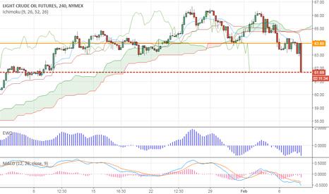 CL1!: Crude Oil- Breaks Short term support