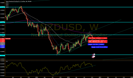 NZDUSD: NZD/USD Short Outlook!