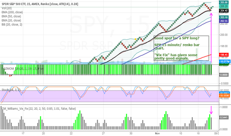 SPY: Possible long in SPY using the CM_Williams_Vix_Fix indicator.