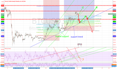 BTCUSD3M: If you go overall support we get to 390$. If support 420$ mainta