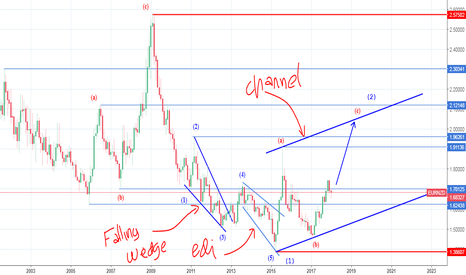 EURNZD: INVALID INVERTERED HEAD AND SHOULDER
