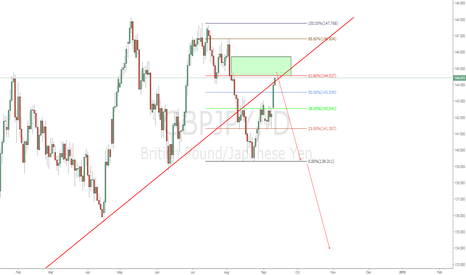 GBPJPY: GBPJPY broke trend line and pulling back- shorting soon