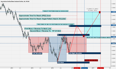 AUDNZD: AUD==NZD TRADE FOR LONG TERM