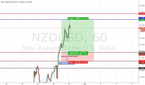 NZDUSD: NZDUSD buy.
