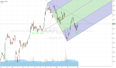 AAPL: support at 515, waiting for breakout at about 540