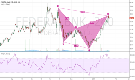 FEDERALBNK: Possible Cypher - Time for some retracement