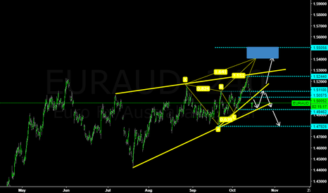 EURAUD: EURAUD wait to break Support and Resistance .