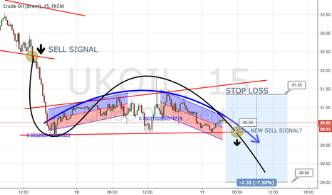 UKOIL: SECOND SELL SIGNAL UKOIL