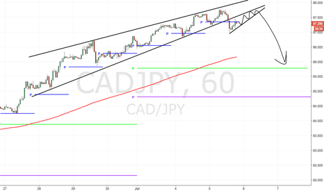 CADJPY: simple pattern could be start of bigger movement