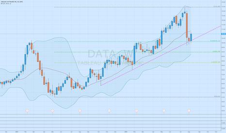 DATA: $DATA Strong weekly rebound off trendline and 0.618 fib