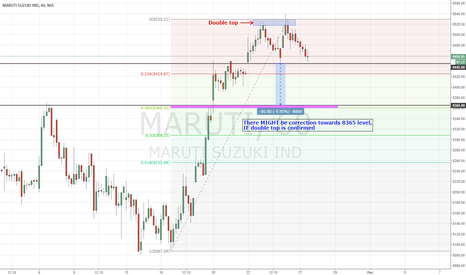 MARUTI: MARUTI | May be there's a correction