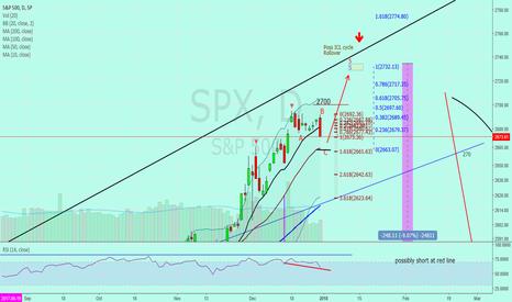 SPX: SP500