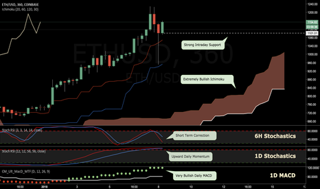 ETHUSD: Will Ether Continue This Bullish Pattern?