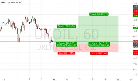 UKOIL: BRENT CRUDE OIL LONG SETUP