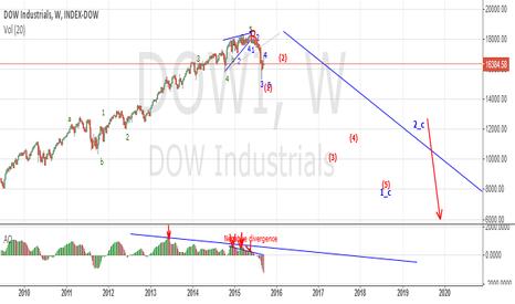 DJI: Dow Finally Beginning Multi-Year Bear Market.