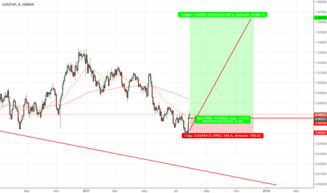 USDCHF: USD/CHF -Daily - Long