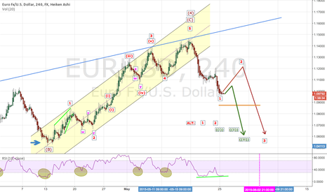 EURUSD: EURUSD: Sale in May and Go Away?