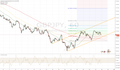 GBPJPY: GBP/JPY Trade With 400 Pip Profit Potential... This Week!