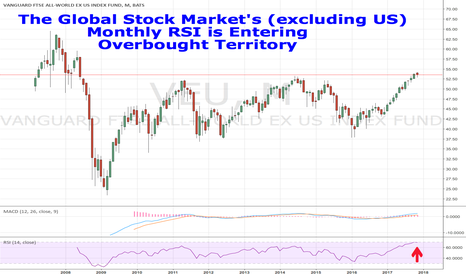 VEU: The Global Stock Market (excluding US) is Overbought