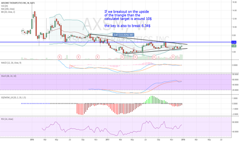 AXSM: AXSM could be the next 4 - 6 bagger biotechstock