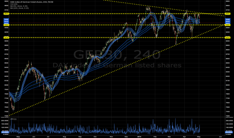 GER30: DAX GETS THE DEATH-WOBBLES