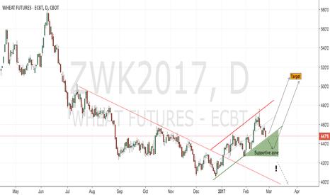 ZWK2017: CBoT wheat daily