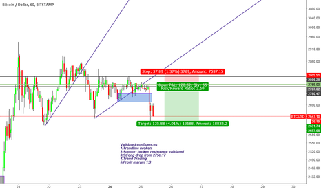 BTCUSD: ''Trade what you see not what you think''