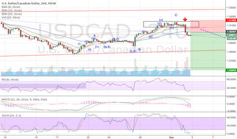 USDCAD: USDCAD Corrective Waves Completion Short w/ PA