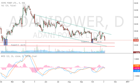ADANIPOWER: ADANI POWER CONSOLIDATION @ CRUCIAL SUPPORT
