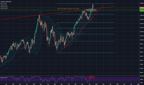GRXEUR: DAX Moving Lower?
