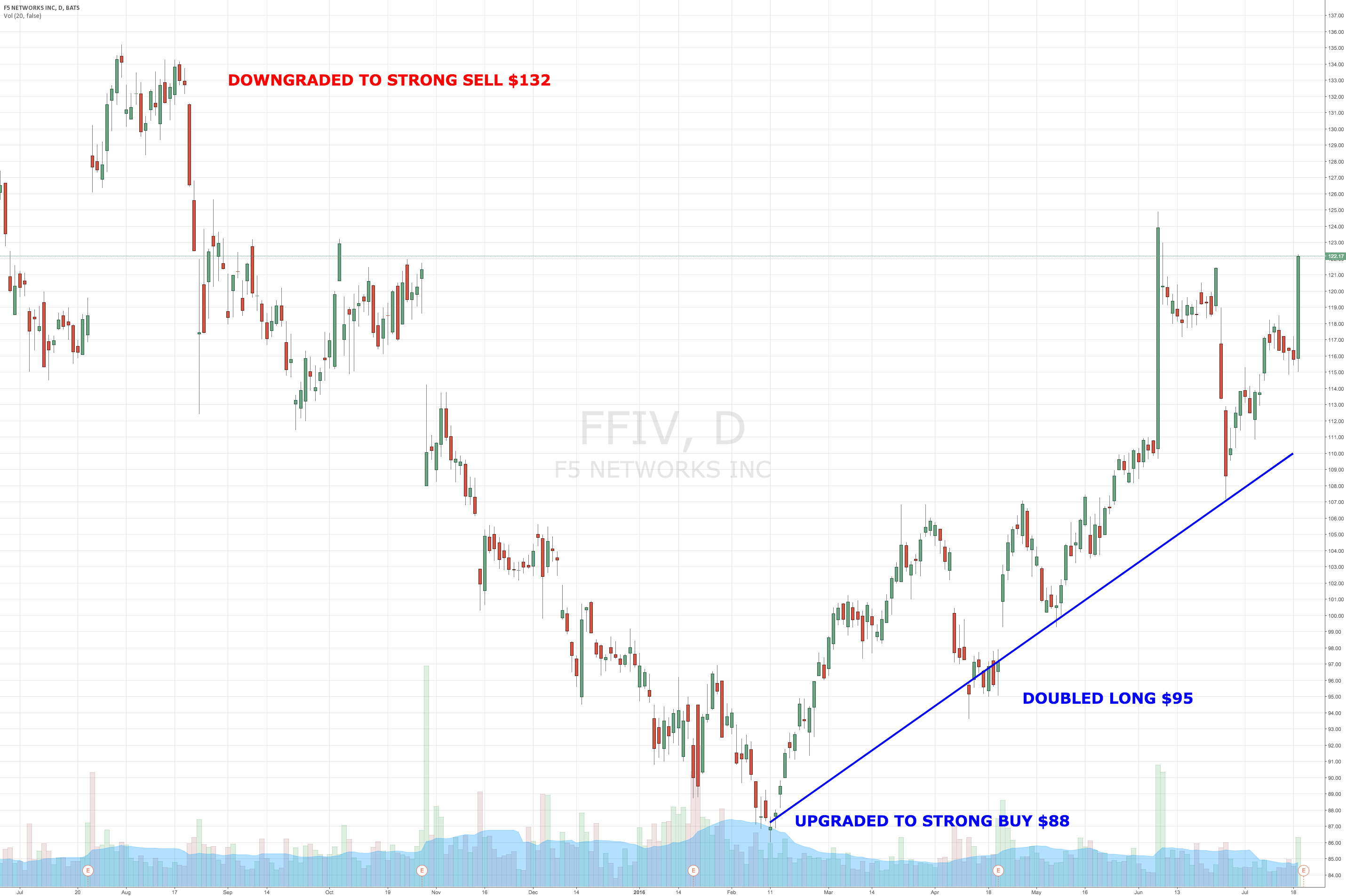 Invest in F5 Networks Ahead of Buyout