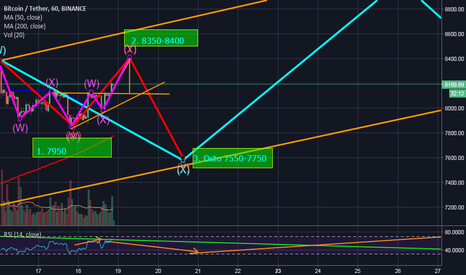 BTCUSDT: BTC Daytrading before bullrun to 9k and the massive dip to 5k