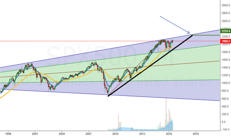 SPX500: SPX 2224 ..YES you saw it here first.