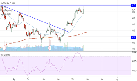 JD: Looking for a close above $48