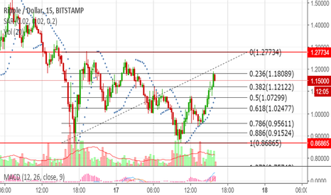 XRPUSD: Here is the Range-