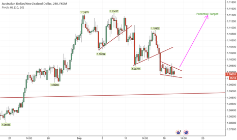 AUDNZD: Buy AUDNZD Short Term Based On Falling Wedge Reversal Pattern H4