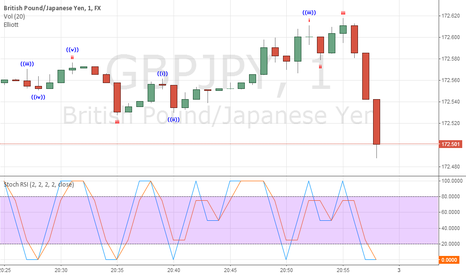 GBPJPY: UKOPTIONS investment house.